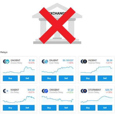 exchange, decentralized exchange, kraken, ploniex, bittrex