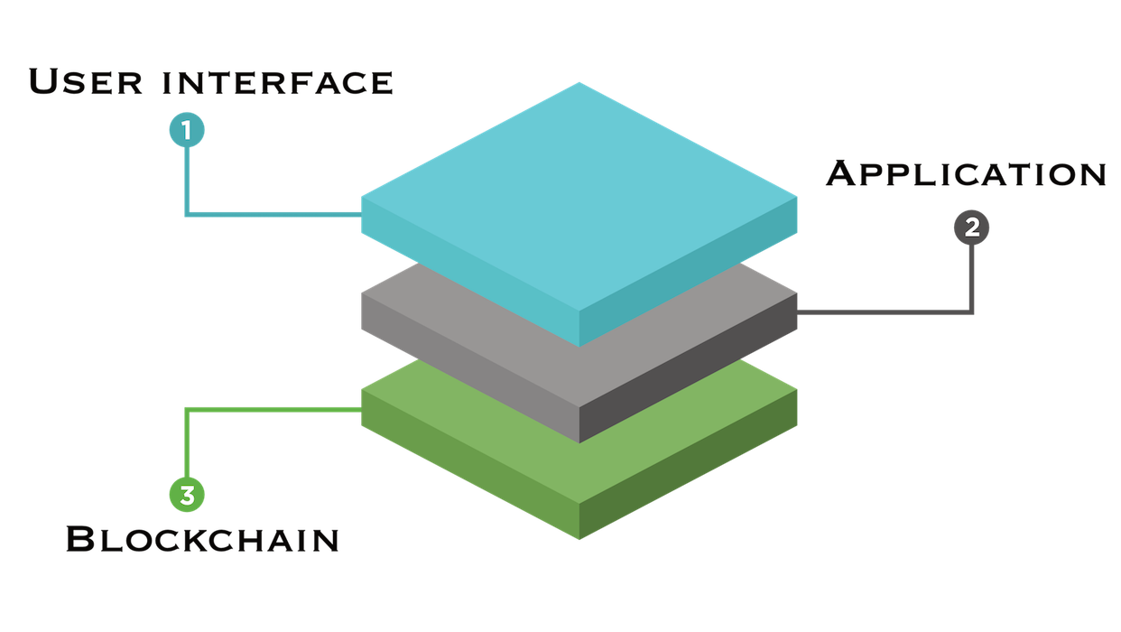 Blockchain possibly layers