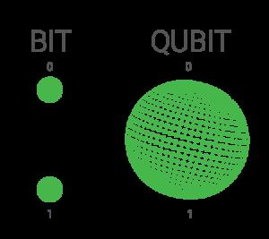 quantum resistance, bit, qubit, quantum computer, cryptocurrency, crypviz, quantum technology